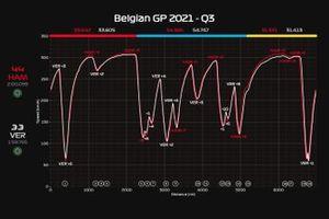 Telemetria GP del Belgio, Q3: Hamilton vs Verstappen