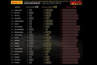 Selected Pirelli sets for German GP