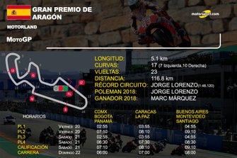 Infos MotoGP GP de Aragón