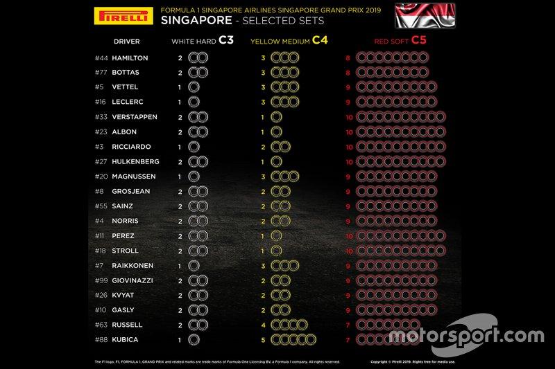 Selección de neumáticos por piloto GP de Singapur