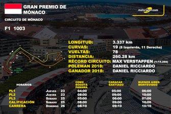Info GP de Mónaco
