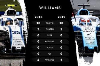 Vergelijking 2018-2019 Williams