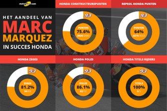 Het aandeel van Marc Marquez in de MotoGP-successen van Honda