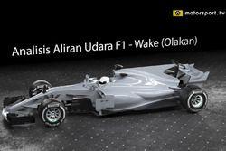 Analisis Aliran Udara F1 - Wake (Olakan)