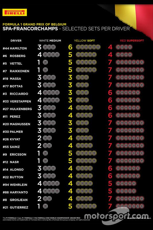 Sélections de pneus par pilote pour le Grand Prix de Belgique 2016