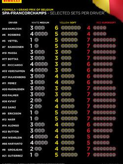 Selección de sets de neumáticos por piloto para el GP de Bélgica