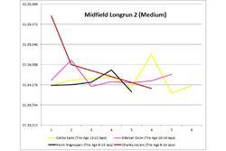 Midfield long run 2