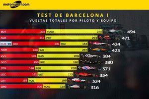Vueltas totales por piloto y equipo