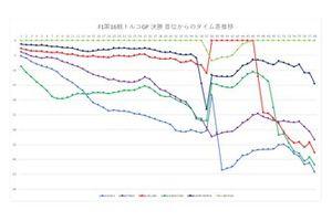 F1トルコGP決勝タイムギャップグラフ
