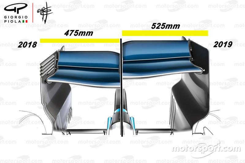 Comparación del alerón trasero de la F1 2018 vs 2019