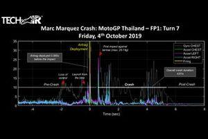 Infografica Apinestar con i dati della caduta di Marc Marquez, Repsol Honda Team