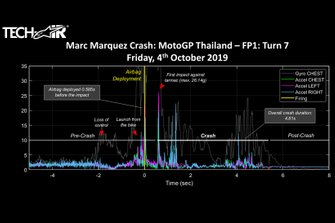 Marc Marquez, Repsol Honda Team, Alpinestars crash infography