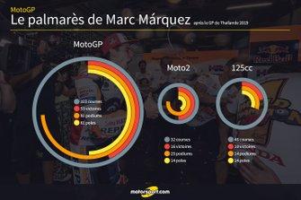 le palmarès de Marc Marquez en championnat du monde