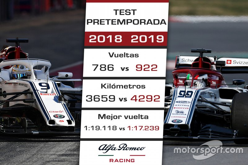 Comparación Alfa Romeo Racing test 2018-2019