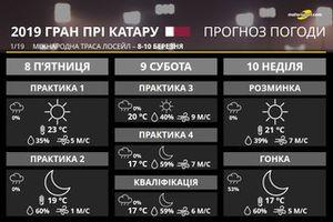 Гран Прі Катару: прогноз погоди