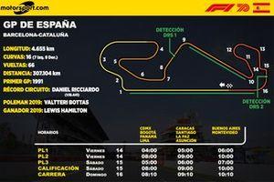 Horarios para el GP de España de F1 para Latinoamérica