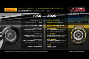 Pirelli, Now And Then, 1950 and 2020