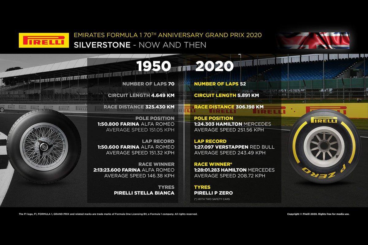 Pirelli, confronto prima e ora, 1950 e 2020