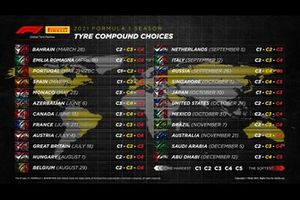 Pirelli 2021 tyre compound choices