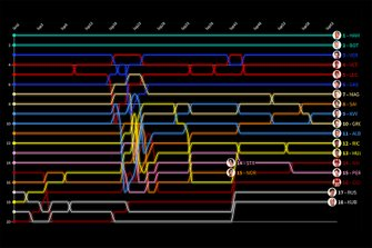Spanish GP Timeline