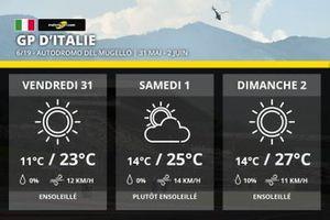 La météo du Grand Prix d'Italie