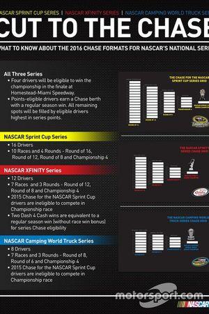 Sistem Playoff NASCAR