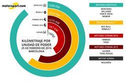 Infografía kilometraje 25 feb