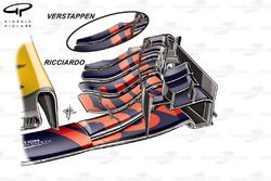 Red Bull RB13 front wing comparison, Verstappen vs Ricciardo, Belgium GP