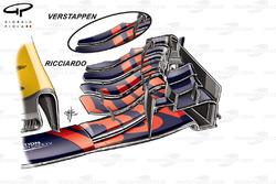 Comparaison des ailerons avant de laRed Bull RB13, Verstappen vs Ricciardo, GP de Belgique