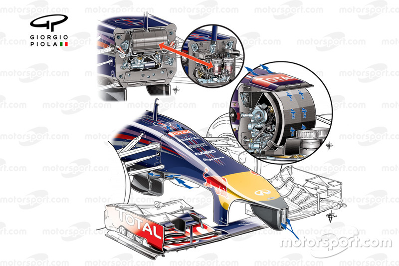 Red Bull RB10 nose and 'S' duct detail with arrows showing airflow pathways (upper image and insets show conceptual differences between 2012-13 and how 'S' duct works internally)