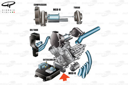 Mercedes PU106 powerunit layout, shows how the turbos compressor and turbine is split at either end of the Vee (labelled) arrow pointing at ERS cooler