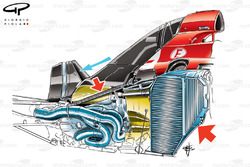Ferrari F2012 internal structure.  Large red arrow shows vertical placement of radiator, smaller arrow - torque transfer bar & blue arrow duct work that encapsulates the gearbox oil cooler