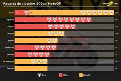 Records de victoires 500cc/MotoGP