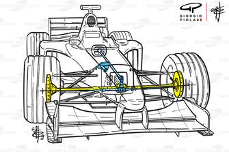 Détails du transfert de couple avant de la Benetton B199