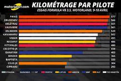 Kilométrage par pilote, 9-10/04/2016