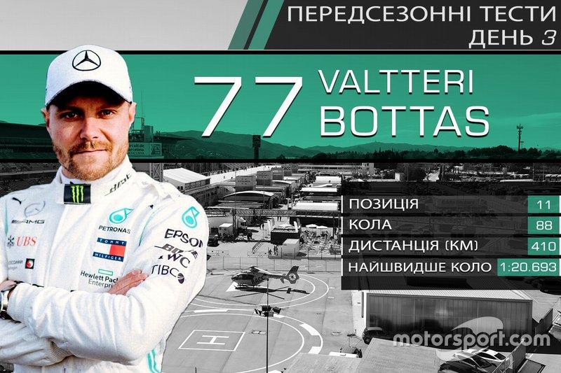 Результати третього дня тестів Ф1: Валттері Боттас