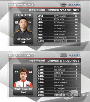 Drivers' standing for 2nd round of F1 Esports China Championship Pro League