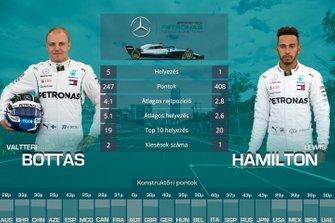 Csapattársak egymás ellen - Mercedes