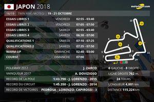 Les horaires du Grand Prix du Japon