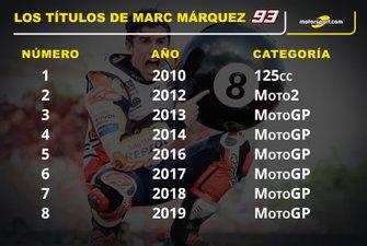Info Títulos Marc Márquez