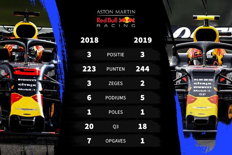 Vergelijking eerste seizoenshelft 2018-2019 Red Bull Racing