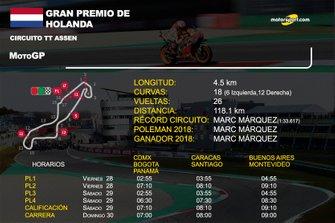Info GP de Holanda de MotoGP
