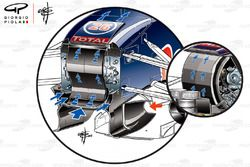 Comparaison du S-duct de la Red Bull Racing RB11
