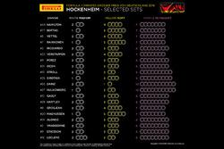 Alokasi ban Pirelli GP Jerman