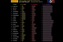 Tyre compound choices for French GP