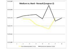 Medium vs Hard Renault long run