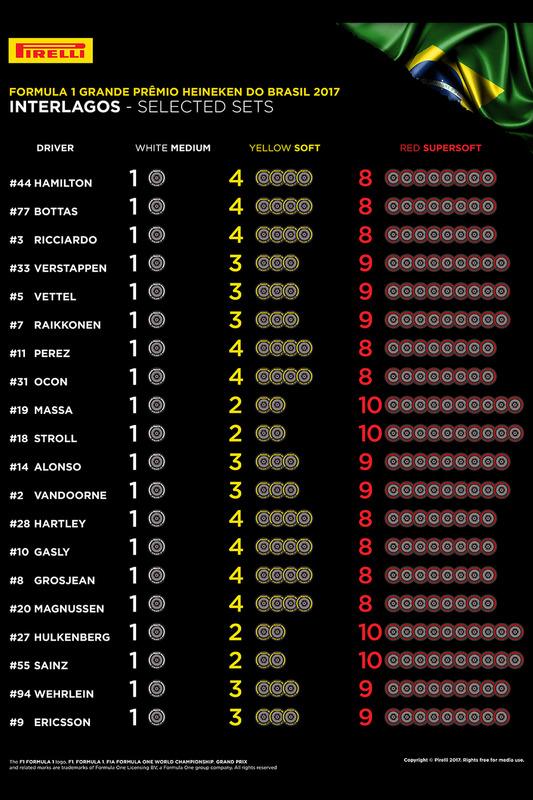 https://cdn-1.motorsport.com/images/mgl/YEMXAPwY/s8/f1-brazilian-gp-2017-selected-sets-per-drivers.jpg