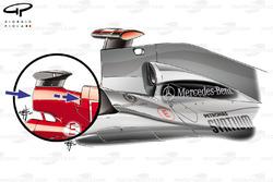 Comparaison des boîtes à air de la Mercedes GP W01 et de la Ferrari F2003-GA