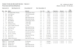 Hasil Race 2