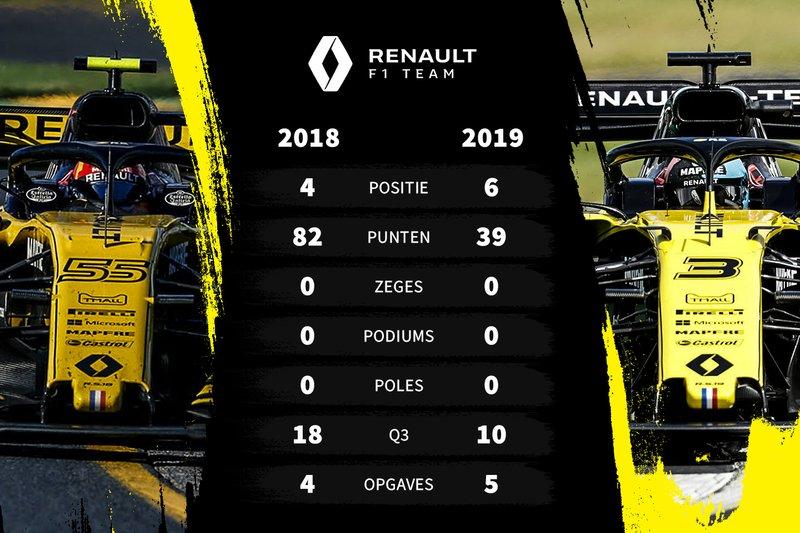 Vergelijking eerste seizoenshelft 2018-2019 Renault